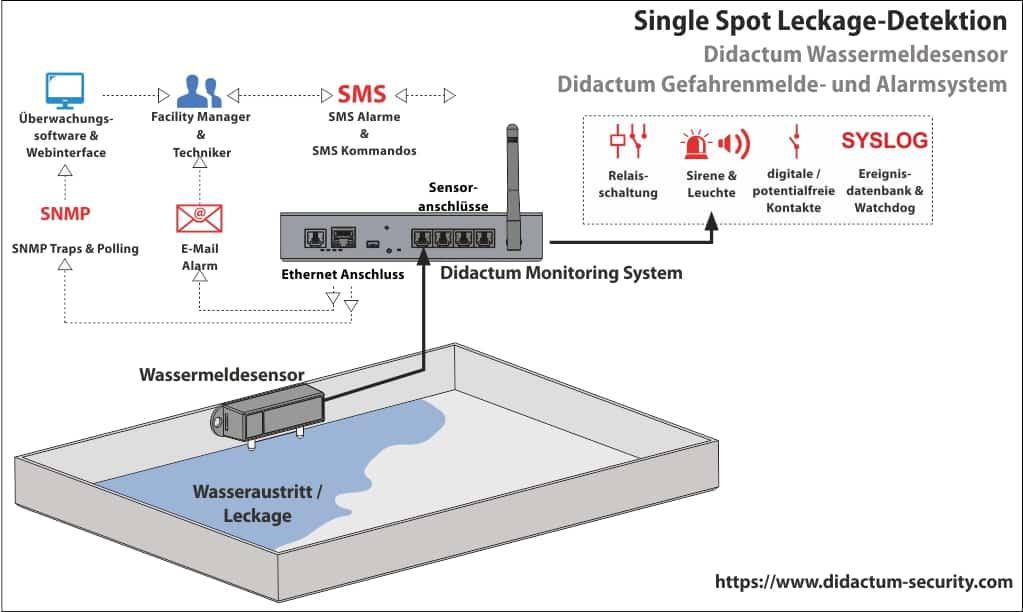 Überwachung von IT Infrastrukturen mit Didactum