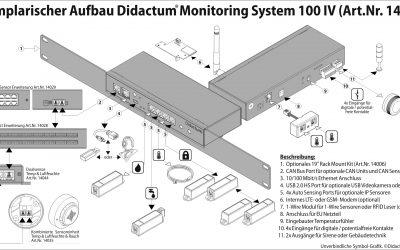 Überwachung der Temperatur im IT- und Serverraum